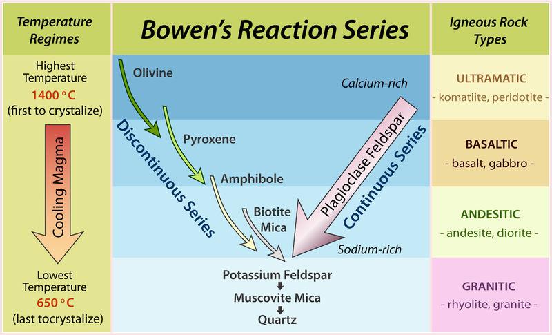 bowen method