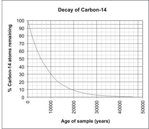 Uranium 235 dating fossils videos