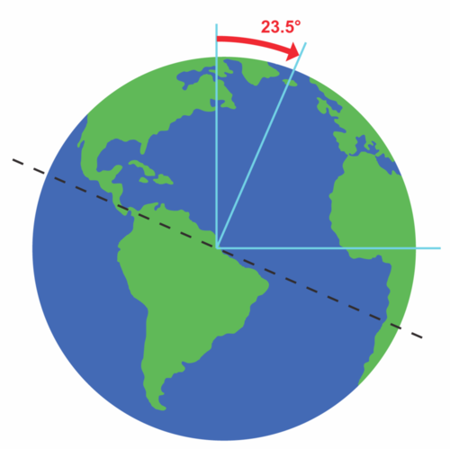 The Sun And The Earth Moon System Earth Science