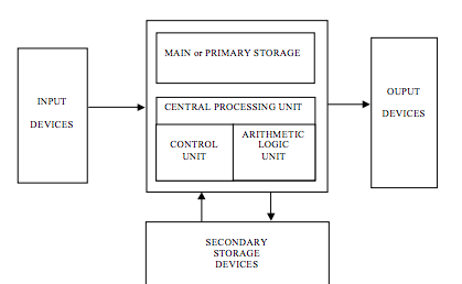 Graphic showing the CPU, Control Unit, Arithmetic logic unit in the center with the main or primary storage above, then input devices coming into the system and output devices going out. Secondary storage devices give and receive input from the CPU.