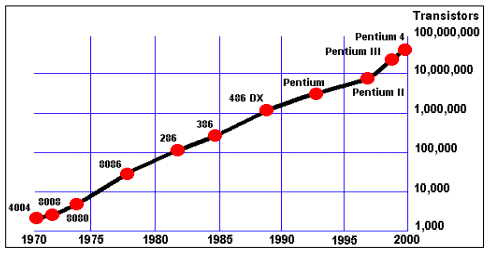 Graph showing the number of transistors in computers, beginning roughly around 5,000 in the 1970s, then increasing steadily in number until the Pentium 4 in 200 had nearly 100,000,000 transistors.