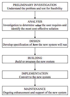 Reading System Development Introduction To Computer Applications And Concepts
