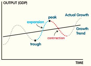 economy business