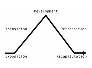 Sonata_form_pyramid
