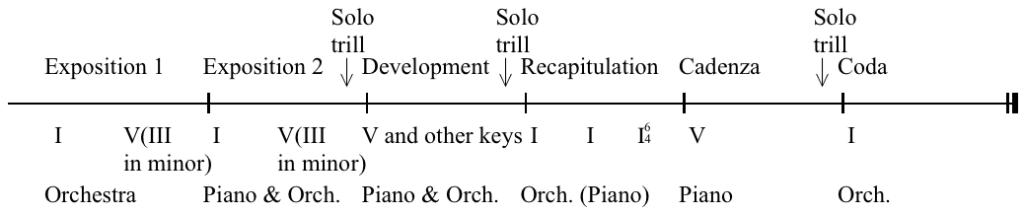 Classical_concerto_sonata_form