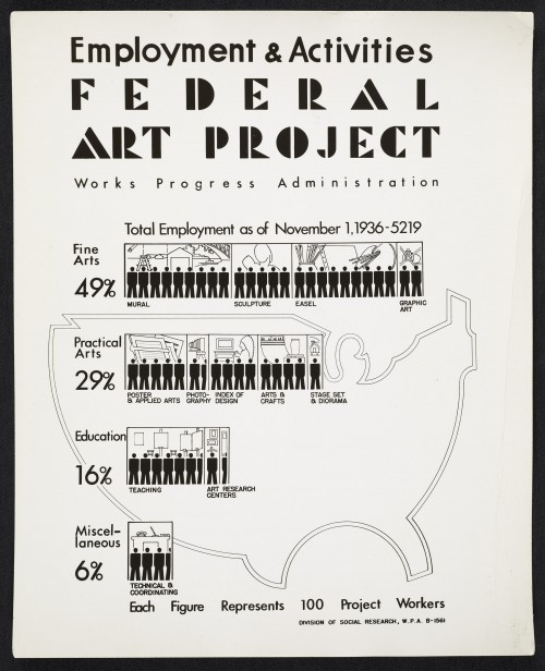 Poster shows statistics detailing how many jobs in various sectors the Federal Art Project will create.