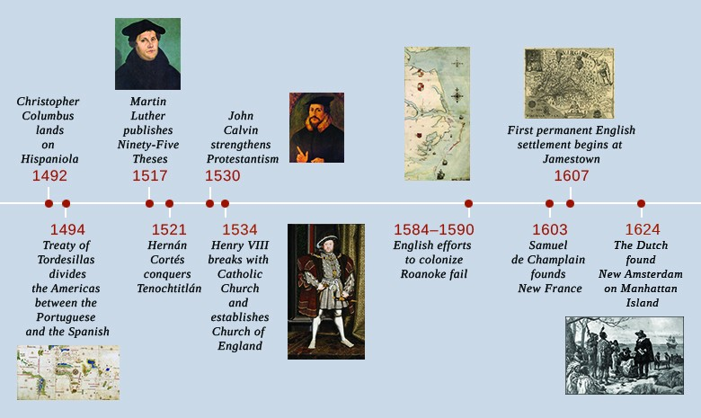 A timeline shows important events of the era. In 1492, Christopher Columbus lands on Hispaniola. In 1494, the Treaty of Tordesillas divides the Americas between the Portuguese and the Spanish; the Cantino world map is shown. In 1517, Martin Luther publishes The Ninety-Five Theses; a portrait of Martin Luther is shown. In 1521, Hernán Cortés conquers Tenochtitlán. In 1530, John Calvin strengthens Protestantism; a portrait of John Calvin is shown. In 1534, Henry VIII breaks with the Catholic Church and establishes the Church of England; a portrait of Henry VIII is shown. From 1584 to 1590, English efforts to colonize Roanoke fail; a map of the region is shown. In 1603, Samuel de Champlain founds New France. In 1607, the first permanent English settlement begins at Jamestown; a map of the region is shown. In 1624, the Dutch found New Amsterdam on Manhattan Island; a print of Dutch settlers meeting local Indians is shown.
