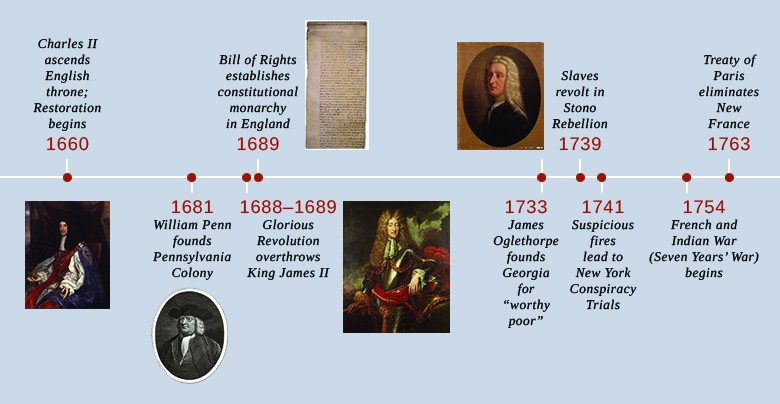 Charles ii and the restoration colonies us history i os collection a timeline shows important events of the era in 1660 charles ii ascends the publicscrutiny Images