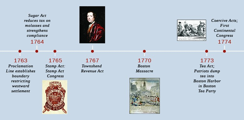 A timeline shows important events of the era. In 1763, the Proclamation Line establishes a boundary restricting westward settlement. In 1764, the Sugar Act reduces the tax on molasses and strengthens royal oversight of trade. In 1765, the Stamp Act is introduced and the Stamp Act Congress takes place; an image of a revenue stamp is shown. In 1767, the Townshend Revenue Act is represented by a portrait of Charles Townshend. In 1770, the Boston Massacre takes place; Paul Revere's depiction of the Boston Massacre is shown. In 1773, the Tea Act is introduced, and Patriots dump tea into Boston Harbor in the Boston Tea Party. In 1774, the Coercive Acts are introduced, and the First Continental Congress takes place; a sympathetic British cartoon decrying the Coercive Acts is shown.