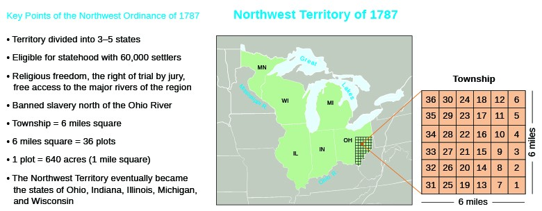"""A map demonstrating the effects of the Northwest Ordinance is shown. A list of """"Key Points of the Northwest Ordinance of 1787"""" lists the following points: Territory divided into 3–5 states; Eligible for statehood with 60,000 settlers; Religious freedom, the right of trial by jury, free access to the major rivers of the region; Banned slavery north of the Ohio River; Township = six miles square; Six miles square = 36 plots; 1 plot = 640 acres (1 mile square); The Northwest Territory eventually became the states of Ohio, Indiana, Illinois, Michigan, and Wisconsin. A map of the Northwest Territory labels the states of Minnesota, Wisconsin, Illinois, Indiana, Ohio, and Michigan, as well as the Great Lakes, the Ohio River, and the Mississippi River. In Ohio, the grid for a 6-mile-by-6-mile township is shown with the 36 plots it comprises."""