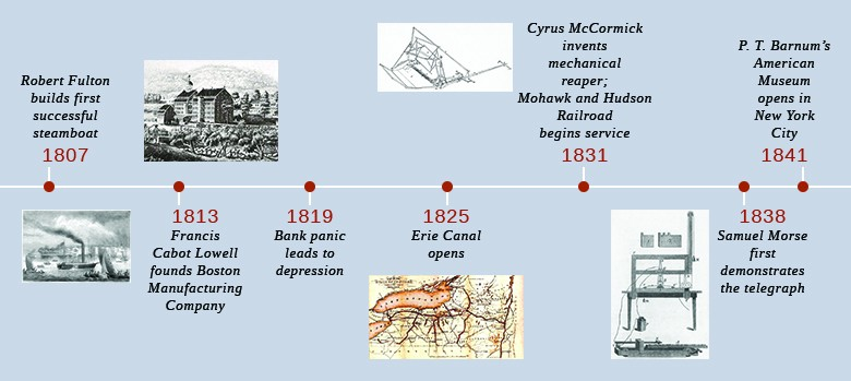 A timeline shows important events of the era. In 1807, Robert Fulton builds the first successful steamboat; an illustration of a steamboat traversing a waterway is shown. In 1813, Francis Cabot Lowell founds the Boston Manufacturing Company; an engraving of the Boston Manufacturing Company buildings and environs is shown. In 1819, a bank panic leads to depression. In 1825, the Erie Canal opens; an early nineteenth-century map depicting the western United States is shown. In 1831, Cyrus McCormick invents the mechanical reaper, and the Mohawk and Hudson Railroad begins service; a drawing of McCormick's mechanical reaper is shown. In 1838, Samuel Morse first demonstrates the telegraph; an illustration of a telegraph is shown. In 1841, P. T. Barnum's American Museum opens in New York City.