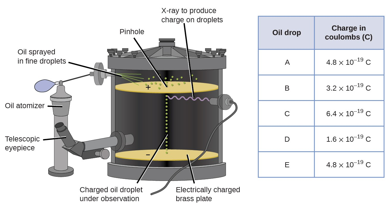 The experimental apparatus consists of an oil atomizer which sprays fine oil droplets into a large, sealed container. The sprayed oil lands on a positively charged brass plate with a pinhole at the center. As the drops fall through the pinhole, they travel through X-rays that are emitted within the container. This gives the oil droplets an electrical charge. The oil droplets land on a brass plate that is negatively charged. A telescopic eyepiece penetrates the inside of the container so that the user can observe how the charged oil droplets respond to the negatively charged brass plate. The table that accompanies this figure gives the charge, in coulombs or C, for 5 oil drops. Oil drop A has a charge of 4.8 times 10 to the negative 19 power. Oil drop B has a charge of 3.2 times 10 to the negative 19 power. Oil drop C has a charge of 6.4 times 10 to the negative 19 power. Oil drop D has a charge of 1.6 times 10 to the negative 19 power. Oil drop E has a charge of 4.8 times 10 to the negative 19 power.