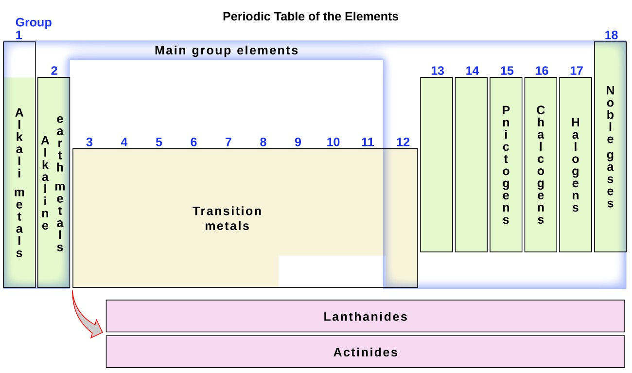 this diagram combines the groups and periods of the periodic table based on their similar properties figure 3 - Periodic Table Group Names 3 12