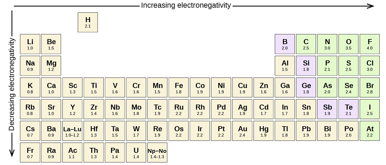 """Part of the periodic table is shown. A downward-facing arrow is drawn to the left of the table and labeled, """"Decreasing electronegativity,"""" while a right-facing arrow is drawn above the table and labeled """"Increasing electronegativity."""" The electronegativity for almost all the elements is given."""