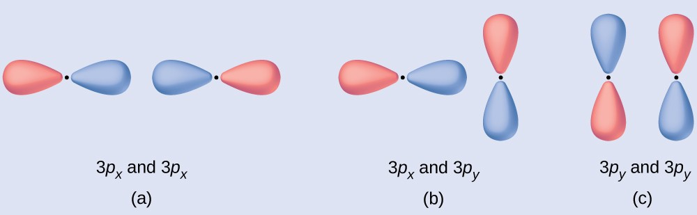 """Three diagrams are shown and labeled """"a,"""" """"b,"""" and """"c."""" Diagram a shows two horizontal peanut-shaped orbitals laying side-by-side. They are labeled, """"3 p subscript x and 3 p subscript x."""" Diagram b shows one vertical and one horizontal peanut-shaped orbital which are at right angles to one another. They are labeled, """"3 p subscript x and 3 p subscript y."""" Diagram c shows two vertical peanut-shaped orbitals laying side-by-side and labeled, """"3 p subscript y and 3 p subscript y."""""""