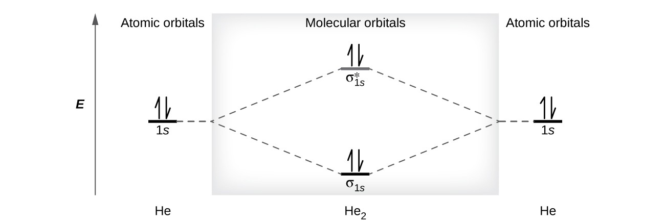Molecular Orbital Theory – Orbital Diagram Worksheet