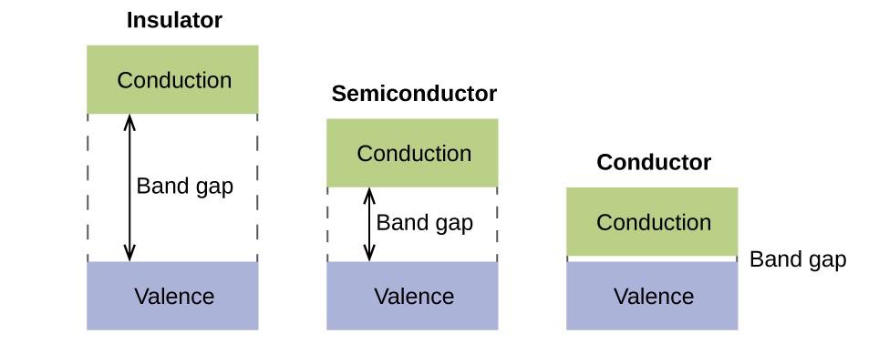 Molecular Orbital Theory Chemistry For Majors