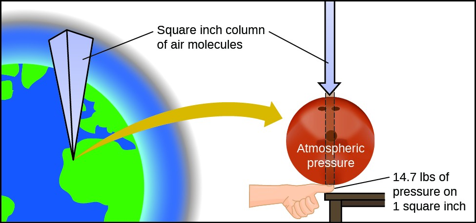 """The left side of this figure includes a graphic of the earth with an inverted rectangular prism extending from a point on it. Near the top of the image, the label, """"square inch column of air molecules"""" is connected to the prism with a line segment. This label is also connected with a line segment to a downward pointing arrow at the right side of the figure. Beneath the arrow is a red circle labeled, """"atmospheric pressure."""" A narrow rectangle with a dashed line border extends from the bottom of the arrow vertically through the circle. Directly beneath this rectangle at the lower edge of the circle is a hand with a thumb appearing to be resting on a tabletop. The thumb is connected with a line segment to the label, """"14.7 lbs of pressure on 1 square inch."""" The red circle is sitting on top of the thumb."""