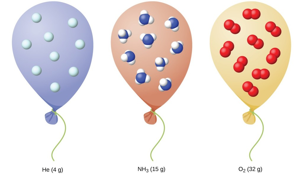 "This figure shows three balloons each filled with H e, N H subscript 2, and O subscript 2 respectively. Beneath the first balloon is the label ""4 g of He"" Beneath the second balloon is the label, ""15 g of N H subscript 2."" Beneath the third balloon is the label ""32 g of O subscript 2."" Each balloon contains the same number of molecules of their respective gases."