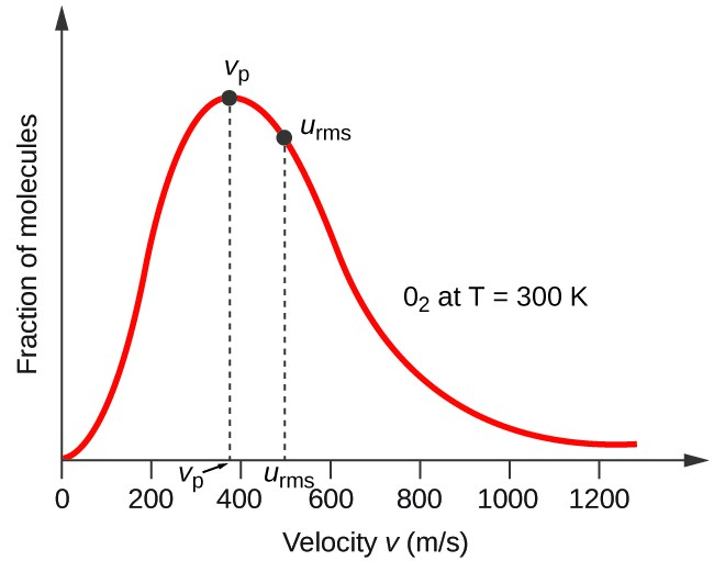 The Kinetic Molecular Theory Chemistry For Majors