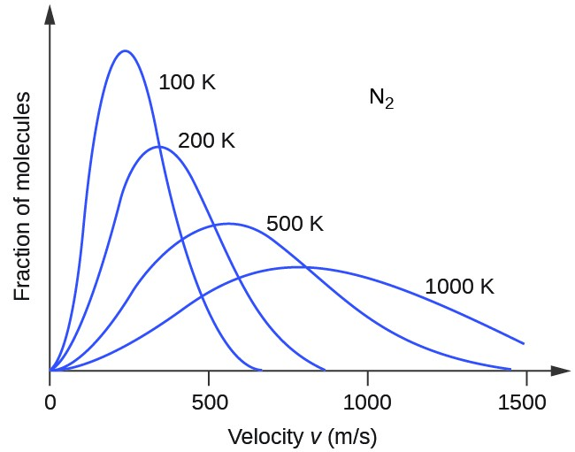 Higher Temperatures Equal Lower Test >> The Kinetic Molecular Theory Chemistry For Majors