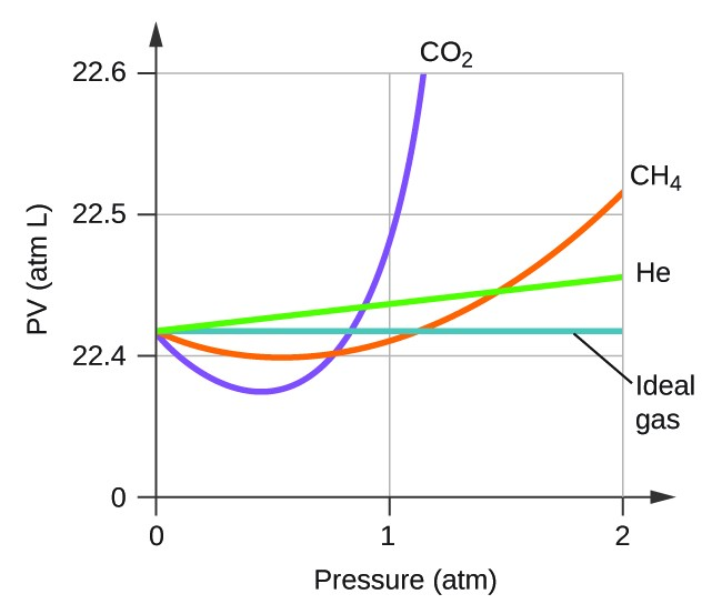 Non-Ideal Gas Behavior | Chemistry