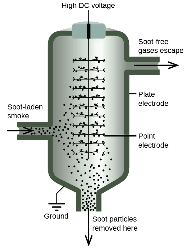 This figure shows a diagram of a Cottrell precipitator. An arrow pointing into a cylindrical chamber shows the path of soot laden smoke. In the presence of high DC voltage and both point and plate electrodes, soot particles are removed at the bottom of the chamber and soot free air exits the top. A photo shows the honeycomb electrodes of a modern electrostatic precipitator.