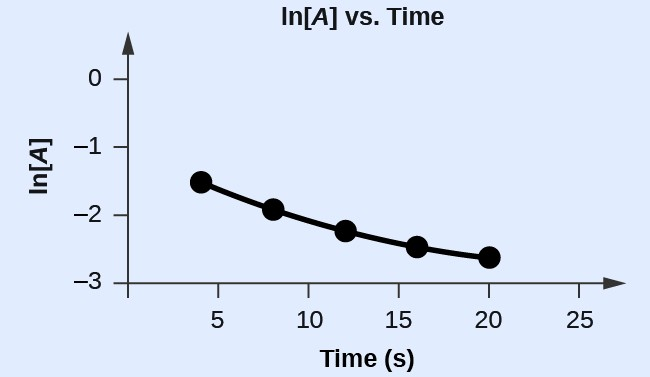 "A graph, labeled above as ""l n [ A ] vs. Time"" is shown. The x-axis is labeled, ""Time ( s )"" and the y-axis is labeled, ""l n [ A ]."" The x-axis shows markings at 5, 10, 15, 20, and 25 hours. The y-axis shows markings at negative 3, negative 2, negative 1, and 0. A slight curve is drawn connecting five points at coordinates of approximately (4, negative 1.5), (8, negative 2), (12, negative 2.2), (16, negative 2.4), and (20, negative 2.6)."
