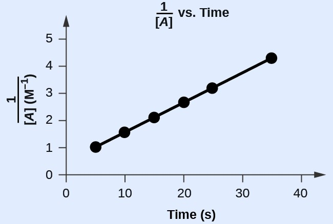 "A graph, with the title ""1 divided by [ A ] vs. Time"" is shown, with the label, ""Time ( s ),"" on the x-axis. The label ""1 divided by [ A ]"" appears left of the y-axis. The x-axis shows markings beginning at zero and continuing at intervals of 10 up to and including 40. The y-axis on the left shows markings beginning at 0 and increasing by intervals of 1 up to and including 5. A line with an increasing trend is drawn through six points at approximately (4, 1), (10, 1.5), (15, 2.2), (20, 2.8), (26, 3.4), and (36, 4.4)."