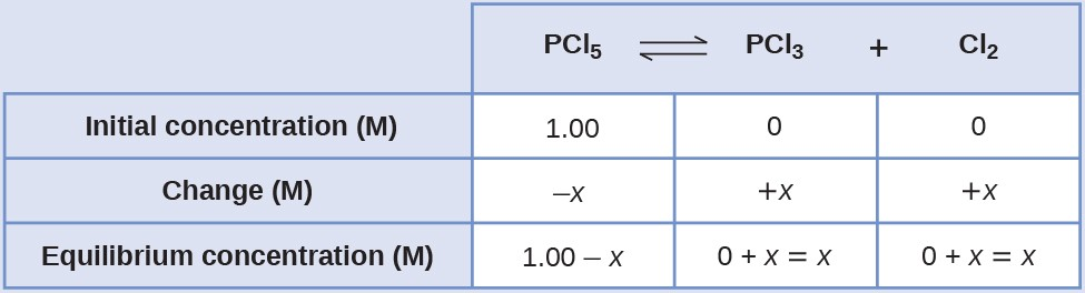 "This table has two main columns and four rows. The first row for the first column does not have a heading and then has the following in the first column: Initial concentration ( M ), Change ( M ), Equilibrium concentration ( M ). The second column has the header, ""P C l subscript 5 equilibrium arrow P C l subscript 3 plus C l subscript 2."" Under the second column is a subgroup of three rows and three columns. The first column has the following: 1.00, negative x, 1.00 minus x. The second column has the following: 0, positive x, 0 plus x equals x. The third column has the following: 0, positive x, 0 plus x equals x."