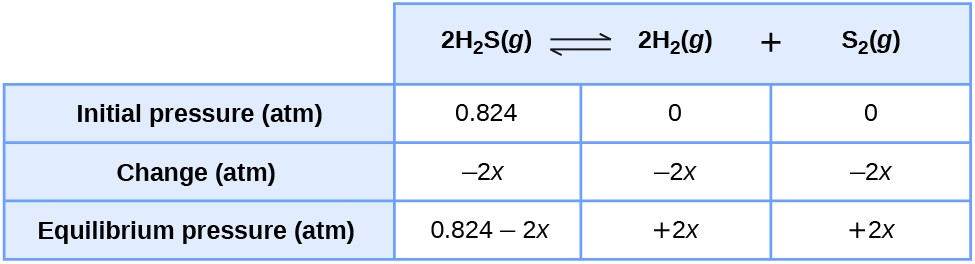 "This table has two main columns and four rows. The first row for the first column does not have a heading and then has the following: Initial pressure ( a t m ), Change ( a t m ), Equilibrium pressure ( a t m ). The second column has the header, ""2 H subscript 2 S ( g ) equilibrium arrow 2 H subscript 2 ( g ) plus S subscript 2 ( g )."" Under the second column is a subgroup of three columns and three rows. The first column has the following: 0.824, negative 2 x, 0.824 minus 2 x. The second column has the following: 0, negative 2 x, positive 2 x. The third column has the following: 0, negative 2 x, positive 2 x."