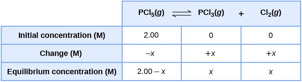"This table has two main columns and four rows. The first row for the first column does not have a heading and then has the following: Initial concentration ( M ), Change ( M ), Equilibrium concentration ( M ). The second column has the header, ""P C l subscript 5 ( g ) equilibrium arrow P C l subscript 3 ( g ) plus C l subscript 2 ( g )."" Under the second column is a subgroup of three columns and three rows. The first column has the following: 2.00, negative x, 2.00 minus x. The second column has the following: 0, positive x, x. The third column has the following: 0, positive x, x."