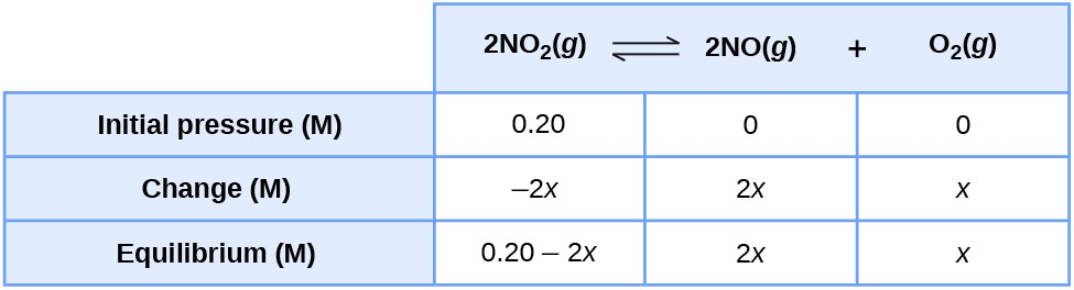 "This table has two main columns and four rows. The first row for the first column does not have a heading and then has the following: Initial pressure ( M ), Change ( M ), Equilibrium ( M ). The second column has the header, ""2 N O subscript 2 ( g ) equilibrium arrow 2 N O ( g ) plus O subscript 2 ( g )."" Under the second column is a subgroup of three columns and three rows. The first column has the following: 0.20, negative 2 x, 0.20 minus 2 x. The second column has the following: 0, 2 x, 2 x. The third column has the following: 0, x, x."