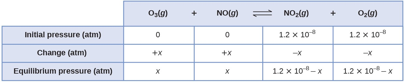 "This table has two main columns and four rows. The first row for the first column does not have a heading and then has the following: Initial pressure ( a t m ), Change ( a t m ), Equilibrium pressure ( a t m ). The second column has the header, ""O subscript 3 ( g ) plus N O ( g ) equilibrium arrow N O subscript 2 ( g ) plus O subscript 2 ( g )."" Under the second column is a subgroup of four columns and three rows. The first column has the following: 0, positive x, x. The second column has the following: 0, positive x, x. The third column has the following: 1.2 times 10 to the negative eighth power, negative x, 1.2 times 10 to the negative eighth power minus x."