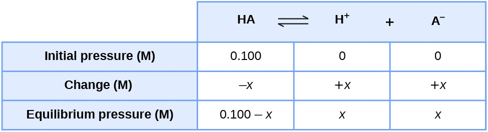 "This table has two main columns and four fours. The first row for the first column does not have a heading and then has the following: Initial pressure ( M ), Change ( M ), Equilibrium pressure ( M ). The second column has the header, ""H A equilibrium H superscript positive sign plus A superscript negative sign."" Under the second column is a subgroup of three columns and three rows. The first column has the following: 0.100, negative x, 0.100 minus x. The second column has the following: 0, positive x, x. The third column has the following: 0, positive x, x."