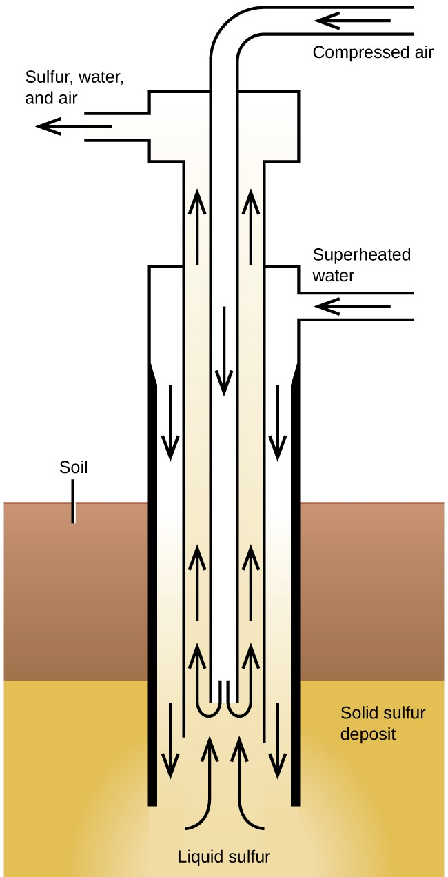 "A diagram is shown in which a vertical tube is embedded on the lower end into a multilayered solid. The upper layer is labeled, ""Soil,"" and the lower layer is labeled, ""Solid sulfur deposit."" A thin tube, beginning at the top of the diagram, leads into the vertical tube to the bottom and is labeled, ""Compressed air."" Left-facing and then down-facing arrows are drawn on this inner tube. These arrows then turn upward at the bottom of the tube and are drawn upward to indicate the flow of, ""Liquid sulfur,"" from the bottom of the diagram to the top outside the inner tube. These arrows lead to a chamber at the top right of the diagram with arrows facing to the left labeled, ""Sulfur, water and air."" A horizontal tube in the center right of the diagram leads to the outer tube and arrows drawn downward lead back to the bottom of the diagram. This tube is labeled, ""Superheated water."""