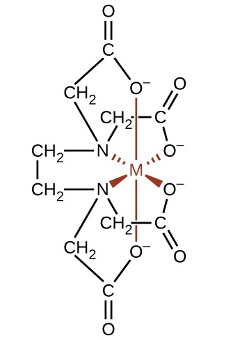 This structure shows a metal atom, represented by M in red. Single bonds extending from the M are also shown in red. Bonds are indicated with O atoms by line segments extending above and below. Dashed wedges extend up and to the left to an N atom and up and to the right to an O atom, and solid wedges extend below and to the left to an N atom and below and to the right to an O atom. The O atoms bonded to the M atom each have a negative sign associated with them and they are each bonded to a C atom which is in turn double bonded to an O atom and single bonded to a C atom in a C H subscript 2 group. This last C atom in each case is single bonded to one of the N atoms, resulting in two five-member rings of which the M atom is a part. To the left of each N atom, are single bonds to the C in C H subscript 2 groups, which in turn are connected with a single bond, forming another five-member ring with the two N atoms and the M atom. Extending up and to the left of the upper N atom is a bond to the C atom of another C H subscript 2 group. This group is in turn bonded to a C atom which is double bonded to an O atom and single bonded to the O atom that is bonded to the M atom at the top of the structure, again forming a five-member ring. The same bonding structure repeats at the bottom of the structure extending from the N atom bonded at the lower left of the M atom. All single bonded O atoms in this structure have negative charges associated with them.