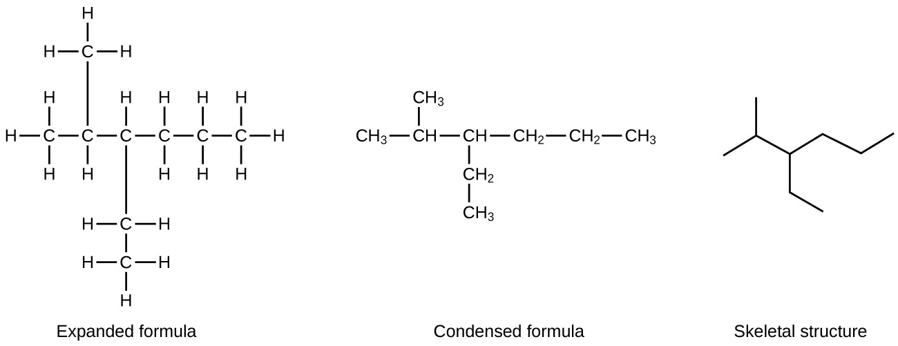 In this figure, a hydrocarbon molecule is shown in three ways. First, an expanded formula shows all individual carbon atoms, hydrogen atoms, and bonds in a branched hydrocarbon molecule. An initial C atom is bonded to three H atoms. The C atom is bonded to another C atom in the chain. This second C atom is bonded to one H atom and another C atom above the chain. The C atom bonded above the second C atom in the chain is bonded to three H atoms. The second C atom in the chain is bonded to a third C atom in the chain. This third C atom is bonded to on H atom and another C atom below the chain. This C atom is bonded to two H atoms and another C atom below the chain. This second C atom below the chain is bonded to three H atoms. The third C atom in the chain is bonded to a fourth C atom in the chain. The fourth C atom is bonded to two H atoms and a fifth C atom. The fifth C atom is bonded to two H atoms and a sixth C atom. The sixth C atom is bonded to three H atoms. Second, a condensed formula shows each carbon atom of the molecule in clusters with the hydrogen atoms bonded to it, leaving C H, C H subscript 2, and C H subscript 3 groups with bonds between them. The structure shows a C H subscript 3 group bonded to a C H group. The C H group is bonded above to a C H subscript 3 group. The C H group is also bonded to another C H group. This C H group is bonded to a C H subscript 2 group below and a C H subscript 3 group below that. This C H group is also bonded to a C H subscript 2 group which is bonded to another C H subscript 2 group. This C H subscript 2 group is bonded to a final C H subscript 2 group. The final structure in the figure is a skeletal structure which includes only line segments arranged to indicate the structure of the molecule.