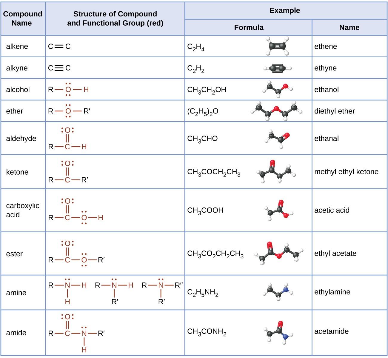 Organic chemistry aldehydes and ketones pdf merge