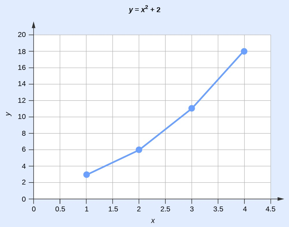 "A graph is titled ""Y equals x superscript 2 plus 2."" The x-axis ranges from 0 to 4.5. The y-axis ranges from 0 to 20. Four points are plotted as a line graph; the points are 1 and 3, 2 and 6, 3 and 11, and 4 and 18."
