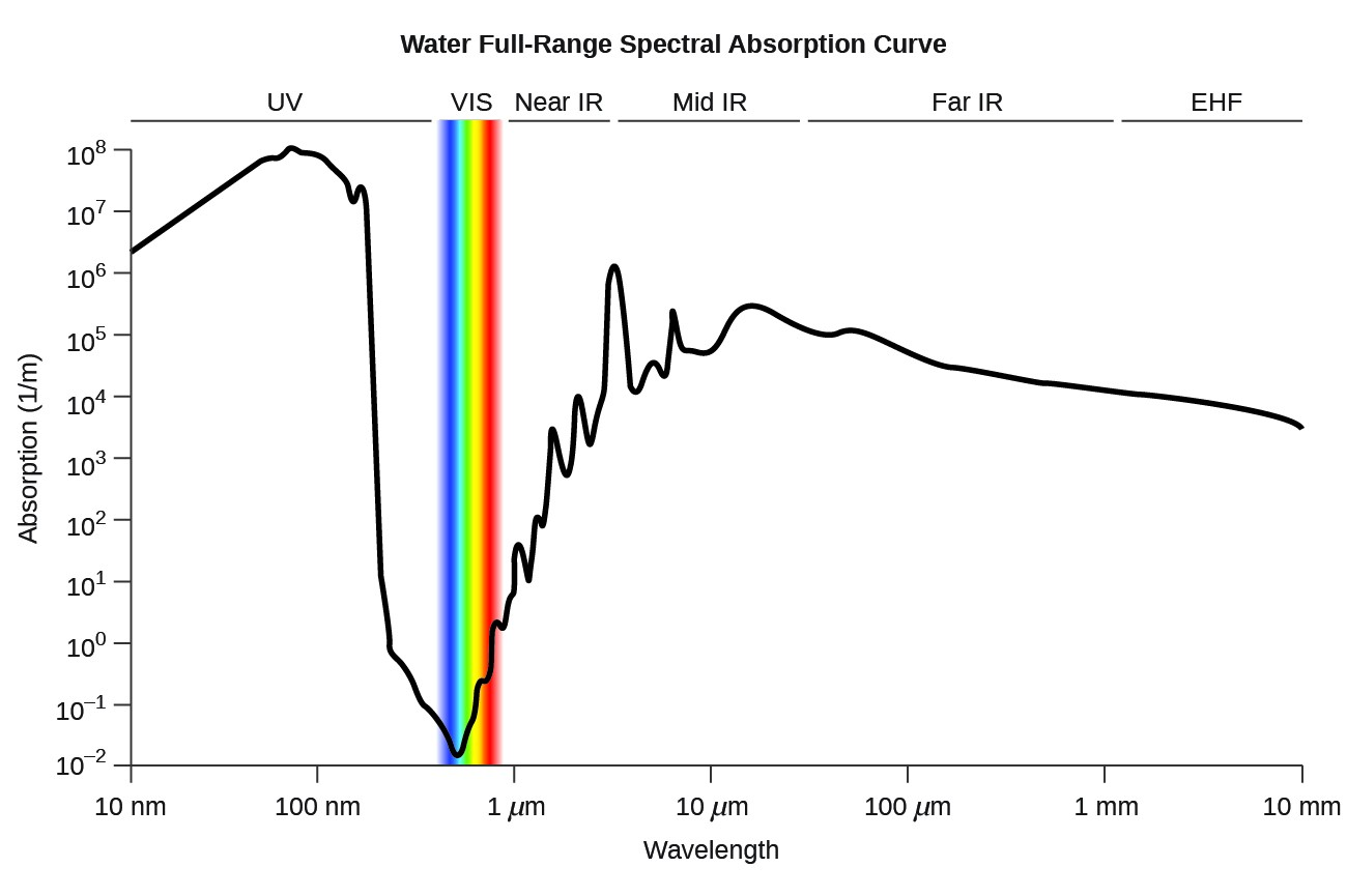 """A line graph is titled """"Water Full-Range Spectral Absorption Curve."""" The x-axis is titled """"Wavelength"""" and the y-axis is titled """"Absorption ( 1 per meter )."""" Evenly spaced tick marks on the x-axis denote 10 nanometers, 100 nanometers, 1 micrometer, 10 micrometers, 100 micrometers, 1 millimeter, and 10 millimeters. Evenly spaced tick marks on the y-axis denote 10 superscript negative two, 10 superscript negative one, 10 superscript zero, 10 superscript one, 10 superscript two, 10 superscript three, 10 superscript four, 10 superscript five, 10 superscript six, 10 superscript seven, and 10 superscript eight. Above the graph, horizontal lines indicate the range of wavelengths for U V, V I S, near I R , mid I R , far I R , and E H F. The graph contains one line that begins at 10 nanometers and a little more than 10 superscript six. Moving from left to right, this line ascends gradually until it reaches a point near 100 nanometers and 10 superscript eight. From this point, the line steeply descends to a point a little more than halfway between 100 nanometers and 1 micrometer, and slightly more than 10 superscript two. This point indicates the end of the range labeled """"U V"""" and the beginning of the range labeled """"V I S."""" The range labeled """"V I S"""" is shaded with a color spectrum including the full range of Roy G Biv colors. Here, the line briefly descends in the same path as before, and then steeply ascends to a point near 1 micrometer and 10 superscript zero. This point indicates the end of the range labeled """"V I S"""" and the beginning of the range labeled """"near I R."""" The line continues its steep ascent, with short, abrupt descents in between, until it reaches a point a little more than halfway between 1 micrometer and 10 micrometers, and a little more than 10 superscript six. This point indicates the end of the range labeled """"near I R"""" and the beginning of the range labeled """"mid I R."""" Here, the line moves steeply and sporadically up and down until it reaches a point a littl"""