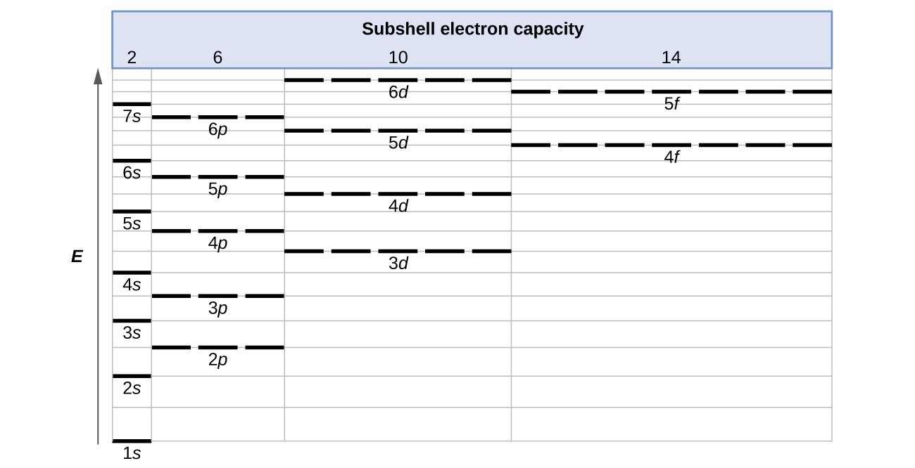 Orbital filling diagram of iodine chart electrical work wiring 3 4 electronic structure of atoms electron configurations rh courses lumenlearning com atomic orbital diagram of magnesium orbital diagram for rubidium ccuart Image collections