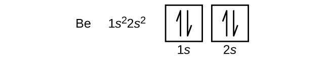 """In this figure, the element symbol B e is followed by the electron configuration, """"1 s superscript 2 2 s superscript 2."""" An orbital diagram is provided that consists of two individual squares. The first square is labeled below as, """"1 s."""" The second square is similarly labeled, """"2 s."""" Both squares contain a pair of half arrows: one pointing up and the other down."""