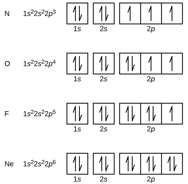 Electronic Structure of Atoms (Electron Configurations) | Chemistry