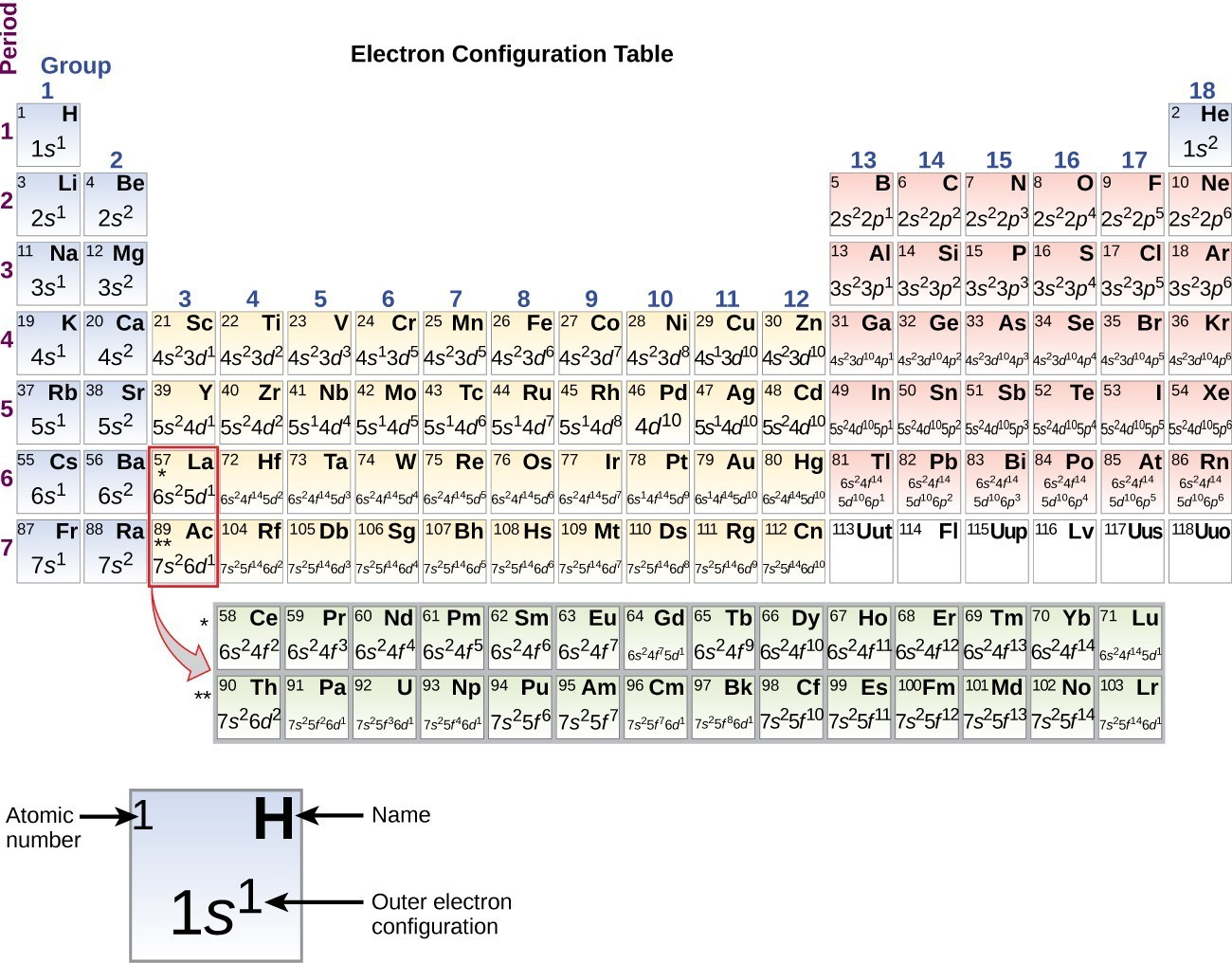 34 electronic structure of atoms electron configurations a periodic table entitled electron configuration table is shown the table biocorpaavc Images