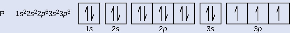 """This figure provides the electron configuration 1 s superscript 2 2 s superscript 2 2 p superscript 6 3 s superscript 2 3 p superscript 3. It includes a diagram with two individual squares followed by 3 connected squares, a single square, and another connected group of 3 squares all in a single row. The first square is labeled below as, """"1 s."""" The second is similarly labeled, """"2 s."""" The first group of connected squares is labeled below as, """"2 p."""" The square that follows is labeled, """"3 s,"""" and the final group of three squares is labeled, """"3 p."""" All squares except the last group of three squares has a pair of half arrows: one pointing up and the other down. Each of the squares in the last group of 3 contains a single upward pointing arrow."""