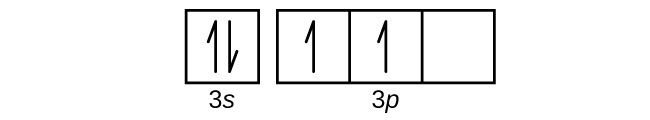 "This figure includes a square followed by 3 squares all connected in a single row. The first square is labeled below as, ""2 s."" The connected squares are labeled below as, ""2 p."" The first square has a pair of half arrows: one pointing up and the other down. The first two squares in the row of connected squares contain a single upward pointing arrow. The third square is empty."