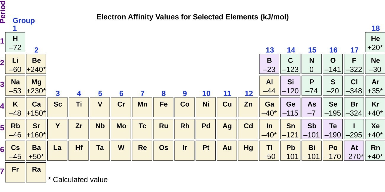 Periodic variations in element properties chemistry for majors the figure includes a periodic table with the title electron affinity values for selected gamestrikefo Choice Image