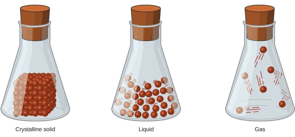 A drawing of three glass containers is shown, comparing the energy and movement of three states of matter: crystalline solid, liquid, and gas.