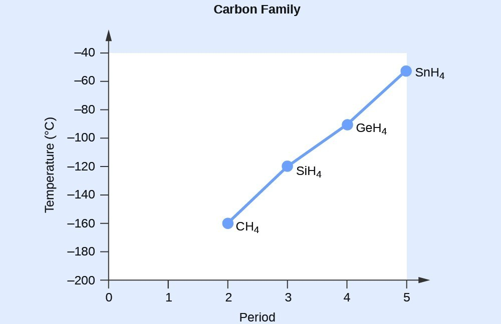 Intermolecular Forces Chemistry